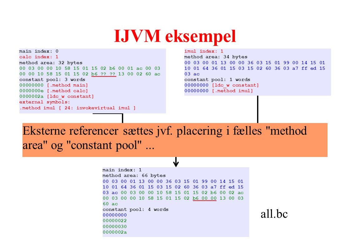 IJVM eksempel Linker. all.bc. main index: 1. method area: 66 bytes. 00 03 00 01 13 00 00 36 03 15 01 99 00 14 15 01.