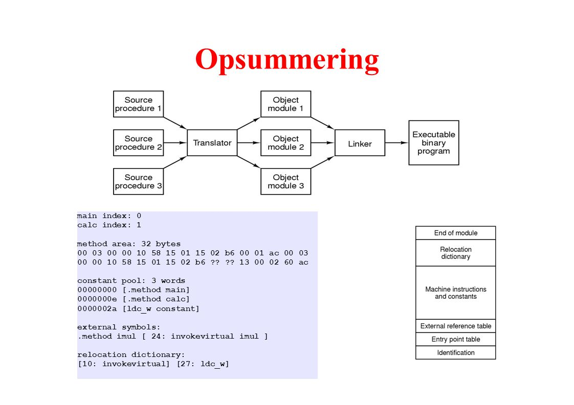 Opsummering main index: 0 calc index: 1 method area: 32 bytes