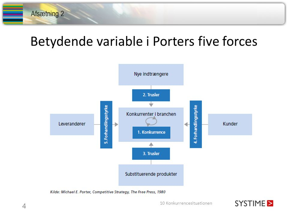 Betydende variable i Porters five forces