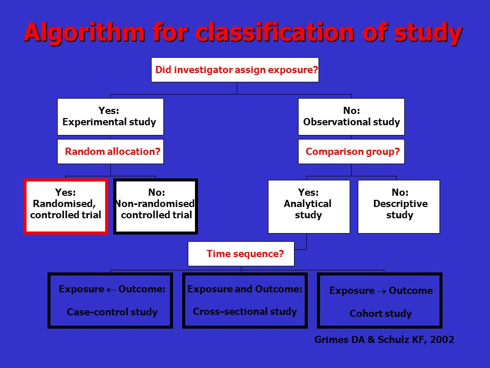 Algorithm for classification of study