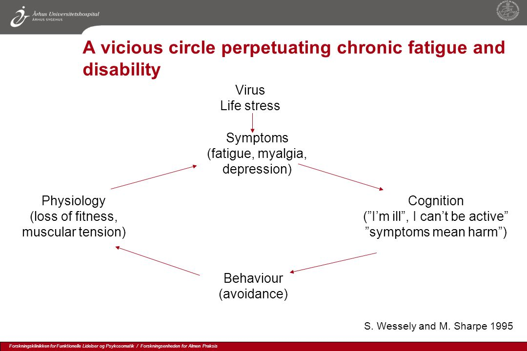 A vicious circle perpetuating chronic fatigue and disability