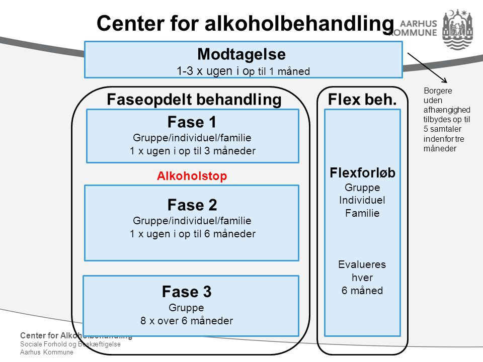Center for alkoholbehandling Faseopdelt behandling