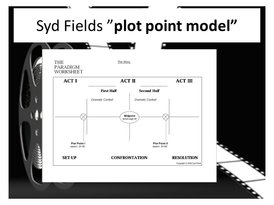 Syd Fields plot point model
