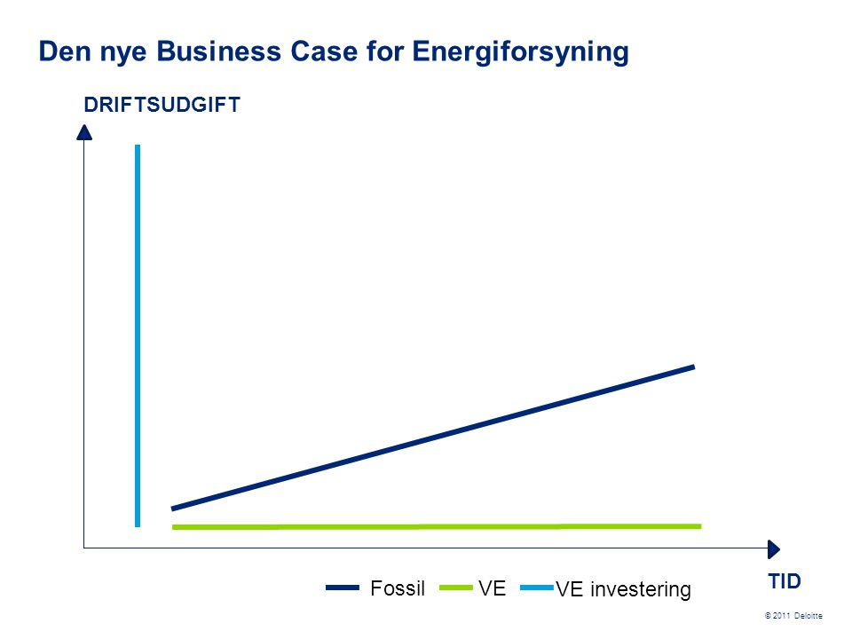 Den nye Business Case for Energiforsyning
