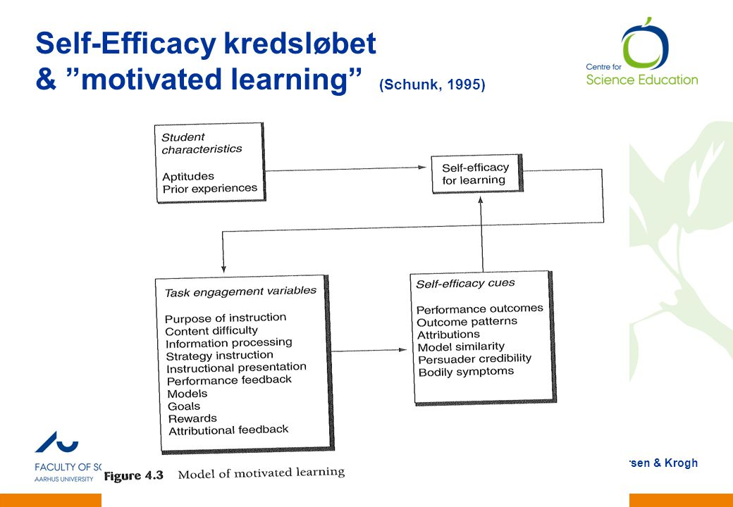 Self-Efficacy kredsløbet & motivated learning (Schunk, 1995)