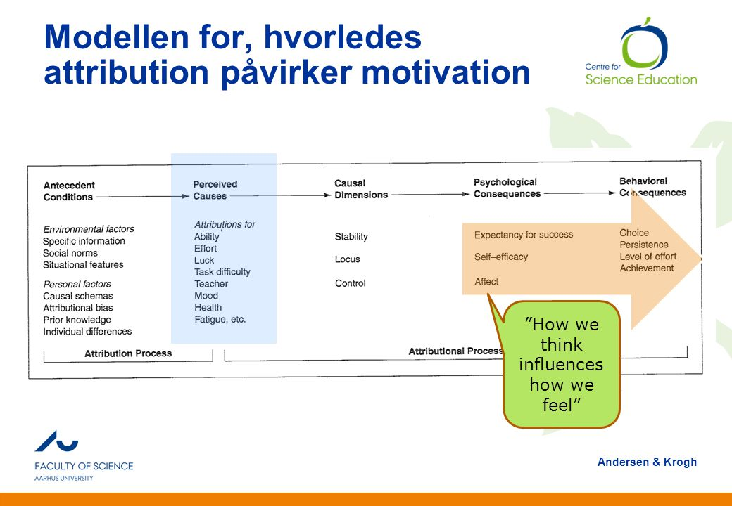 Modellen for, hvorledes attribution påvirker motivation