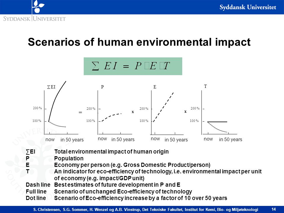 Scenarios of human environmental impact