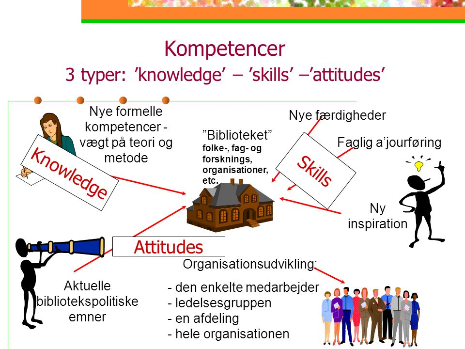 Kompetencer 3 typer: 'knowledge' – 'skills' –'attitudes'