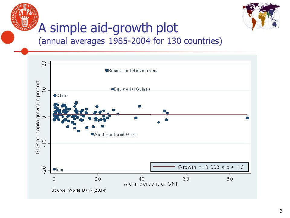 A simple aid-growth plot (annual averages 1985-2004 for 130 countries)