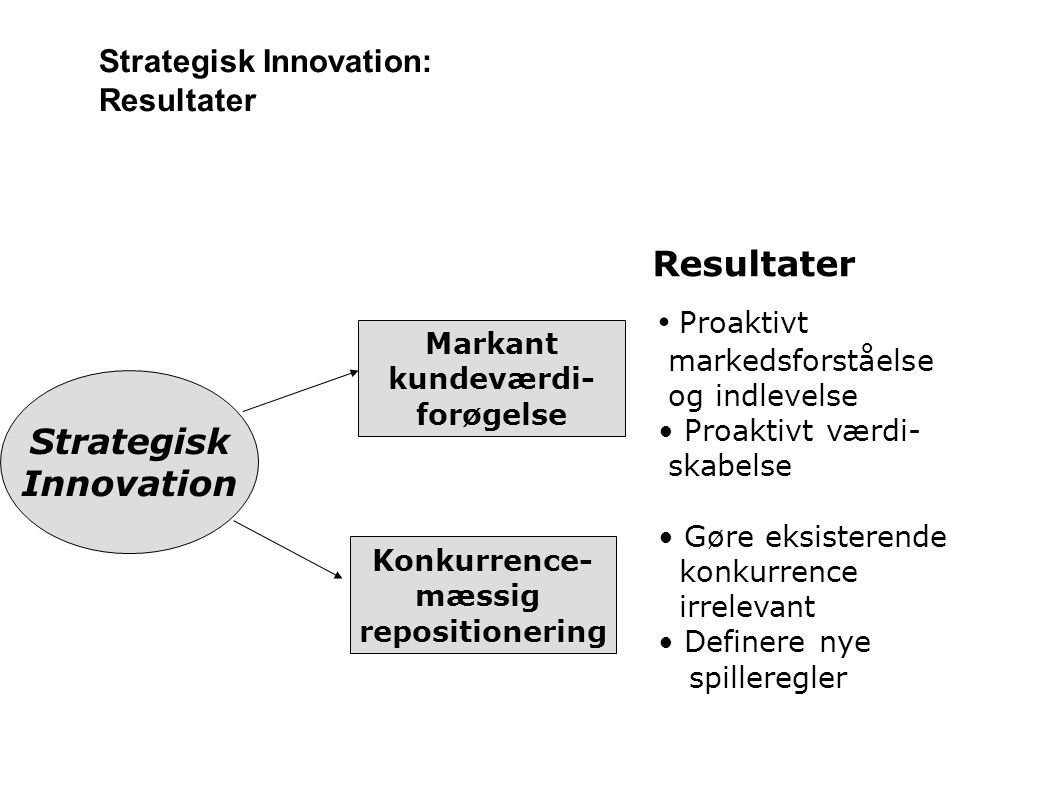 Strategisk Innovation: Resultater