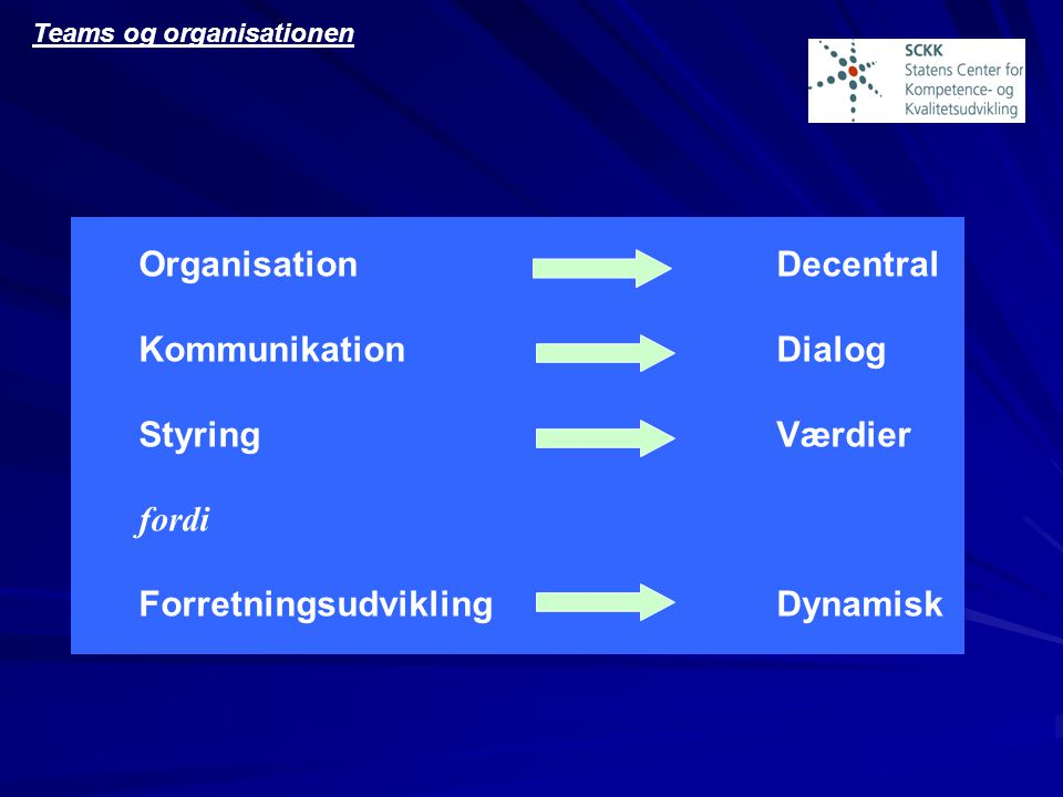 Teams og organisationen