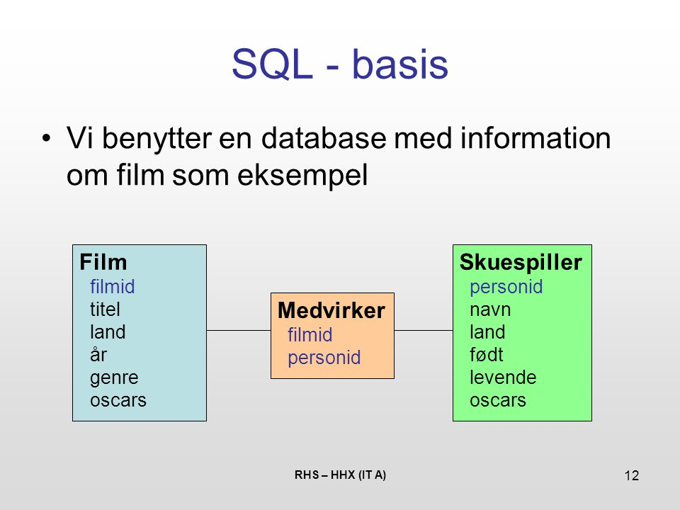 SQL - basis Vi benytter en database med information om film som eksempel. Film. filmid. titel. land.