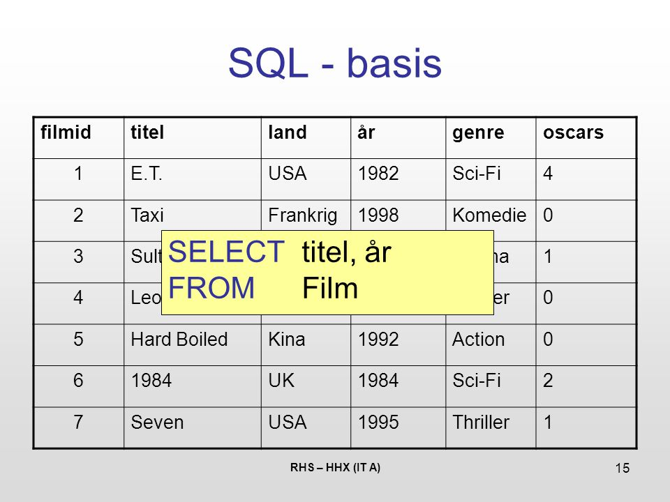 SQL - basis SELECT titel, år FROM Film filmid titel land år genre