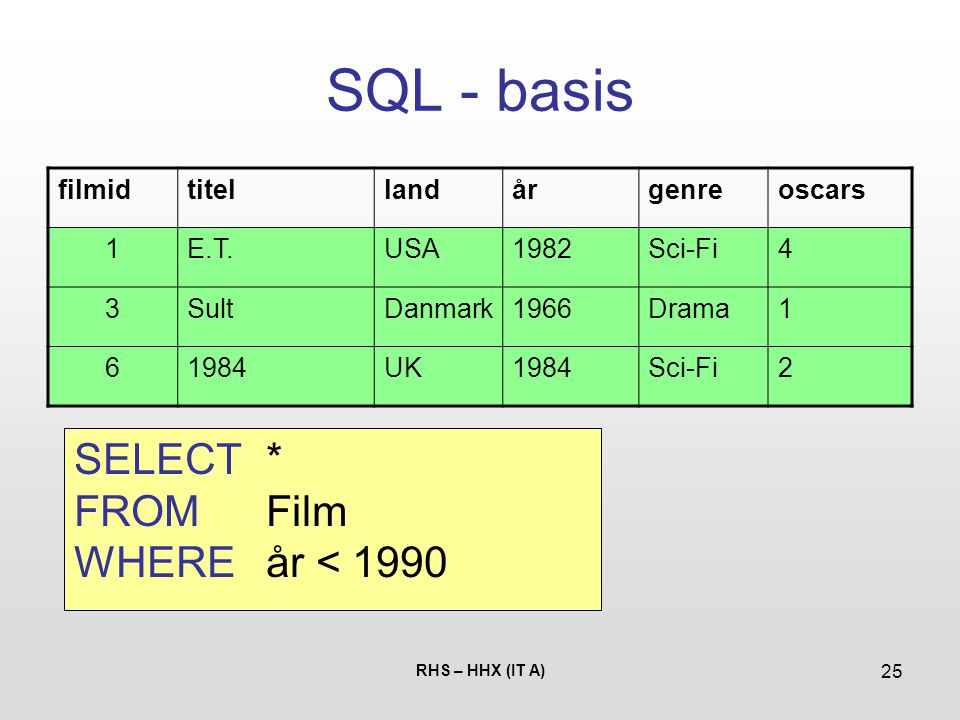 SQL - basis SELECT * FROM Film WHERE år < 1990 filmid titel land år