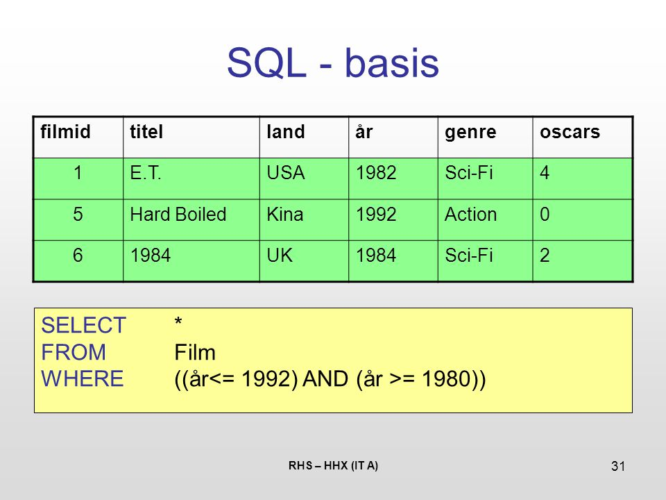 SQL - basis SELECT * FROM Film
