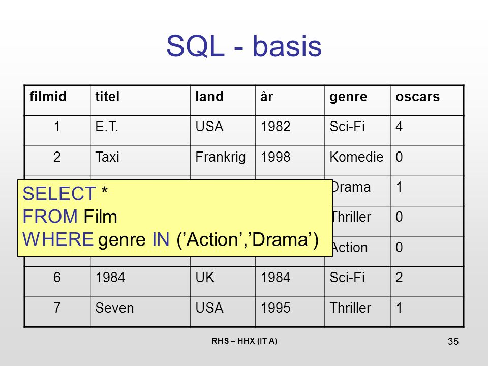 SQL - basis SELECT * FROM Film WHERE genre IN ('Action','Drama')