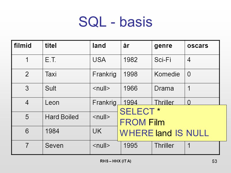 SQL - basis SELECT * FROM Film WHERE land IS NULL filmid titel land år