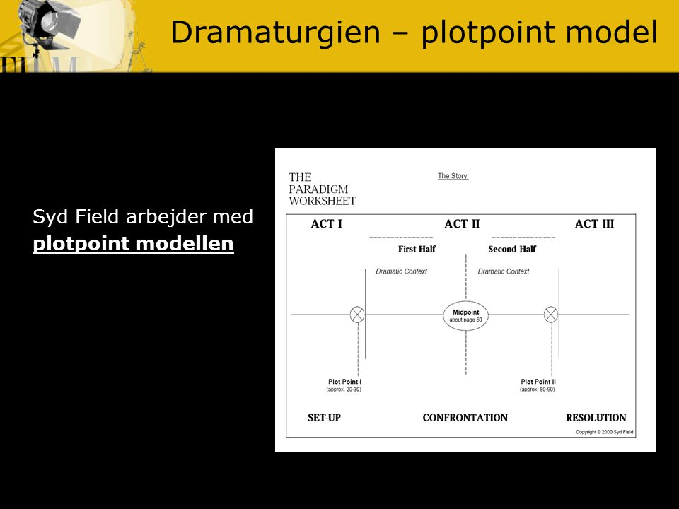 Dramaturgien – plotpoint model