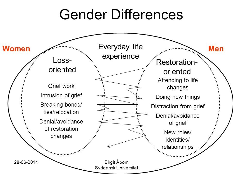 Gender Differences Everyday life experience Women Men Loss- oriented