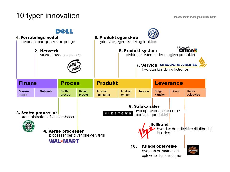 10 typer innovation Finans Proces. Produkt Leverance