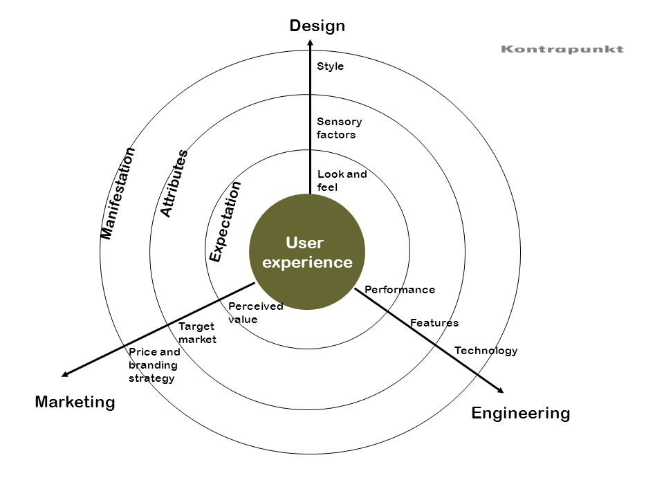 Design User experience Marketing Engineering Attributes Manifestation
