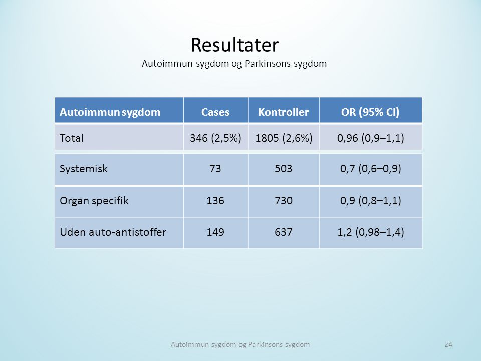 Resultater Autoimmun sygdom Cases Kontroller OR (95% CI) Total