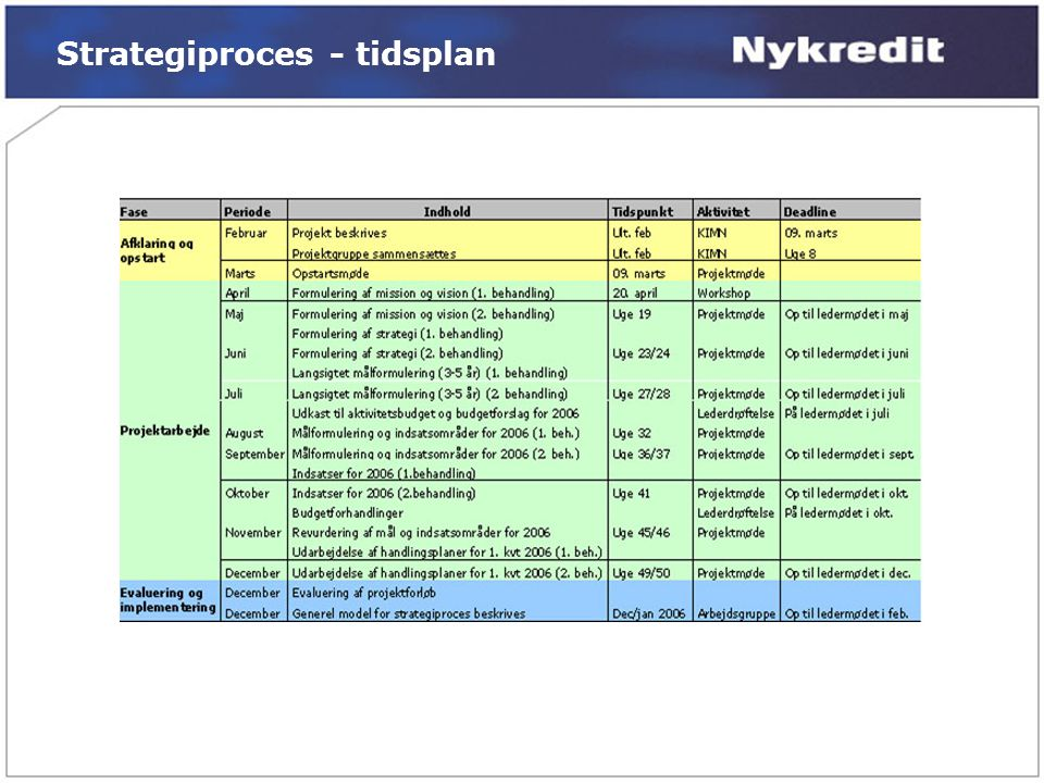 Strategiproces - tidsplan
