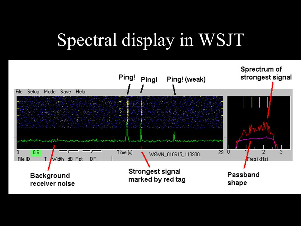 Spectral display in WSJT