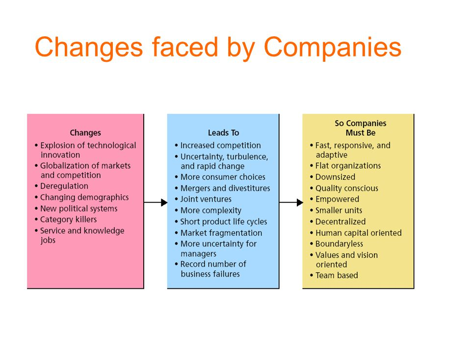 Changes faced by Companies