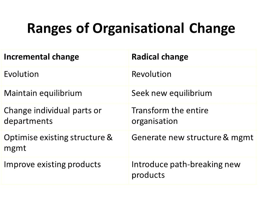 Ranges of Organisational Change