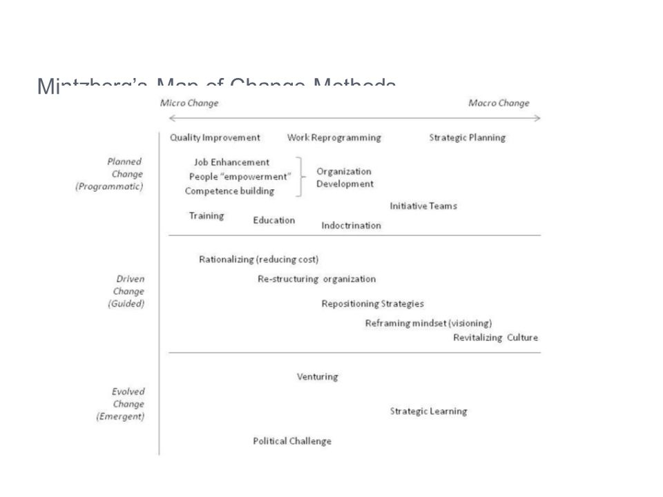 Mintzberg's Map of Change Methods