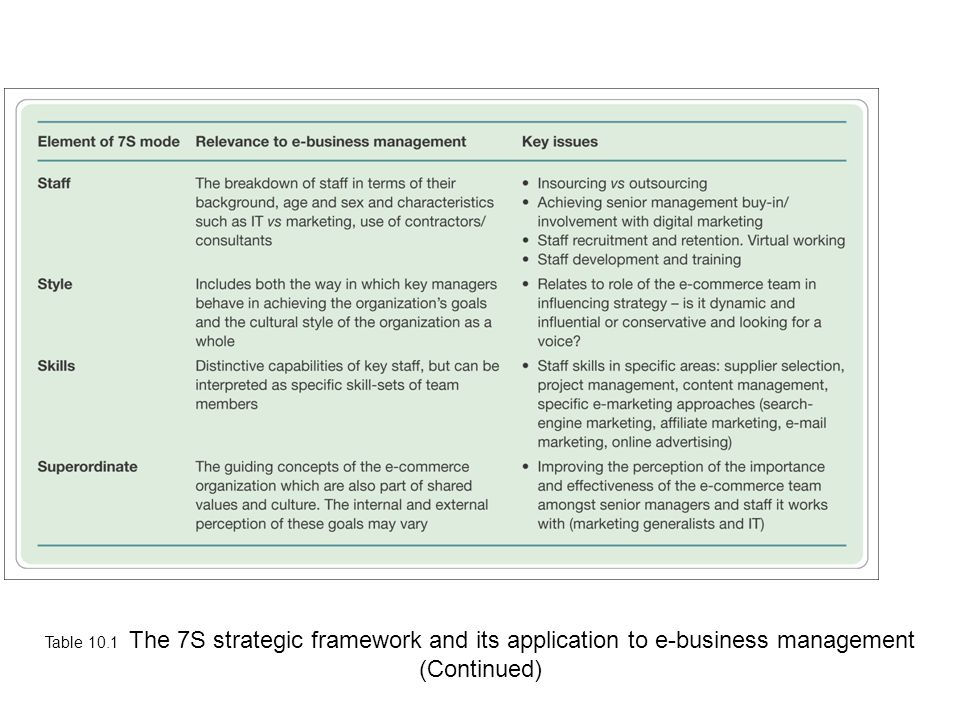 Table 10.1 The 7S strategic framework and its application to e-business management (Continued)