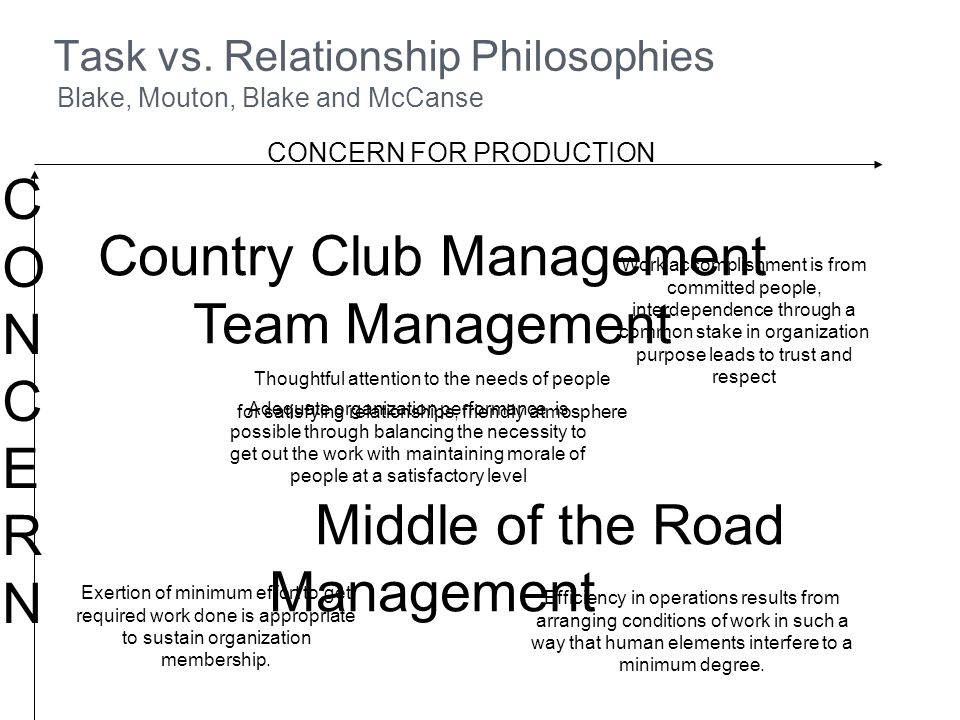 Task vs. Relationship Philosophies Blake, Mouton, Blake and McCanse