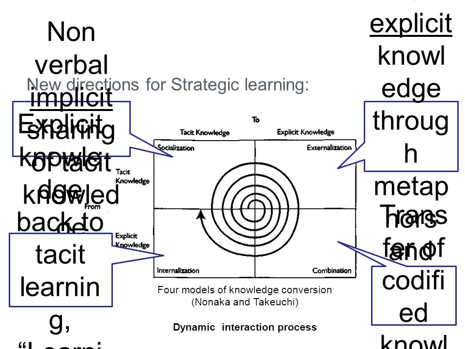 New directions for Strategic learning: