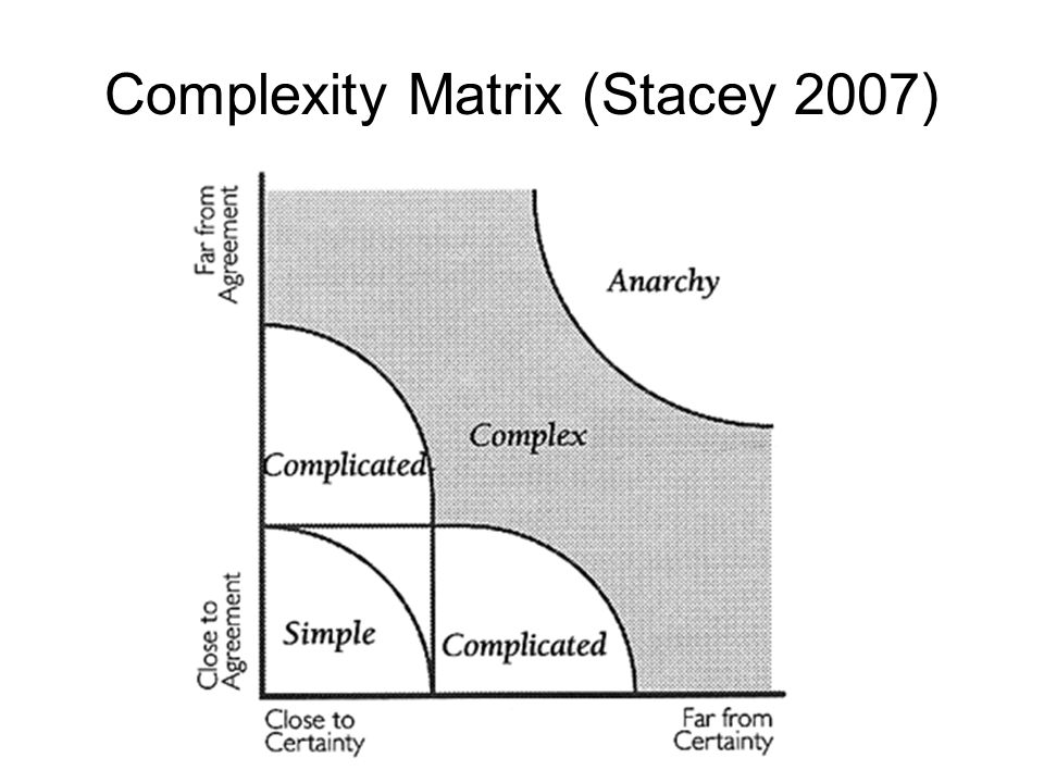 Complexity Matrix (Stacey 2007)