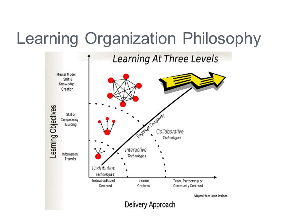 Learning Organization Philosophy