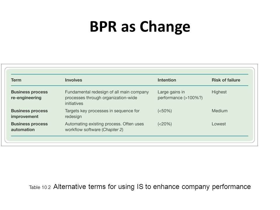 BPR as Change Table 10.2 Alternative terms for using IS to enhance company performance