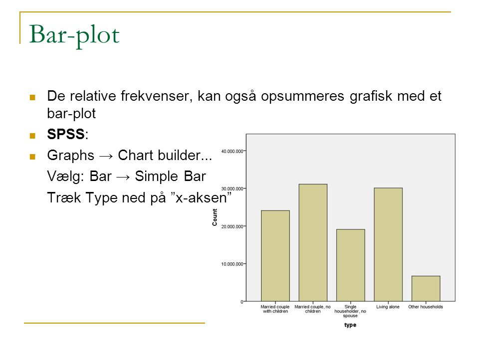 Bar-plot De relative frekvenser, kan også opsummeres grafisk med et bar-plot. SPSS: Graphs → Chart builder...