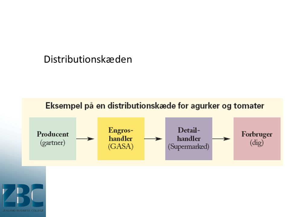 Distributionskæden