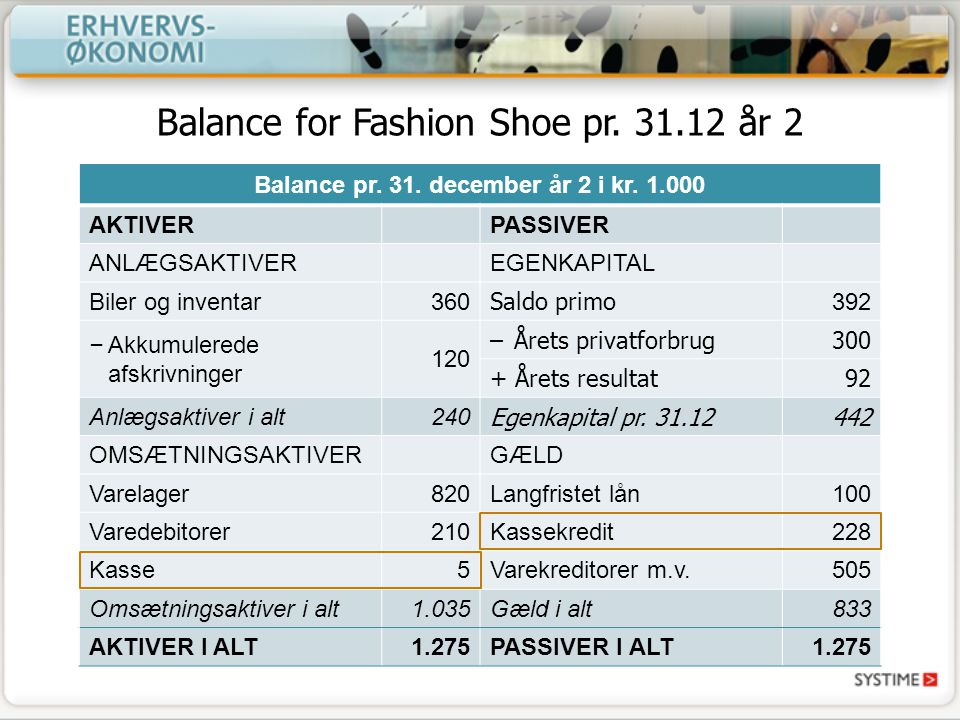 Balance for Fashion Shoe pr. 31.12 år 2