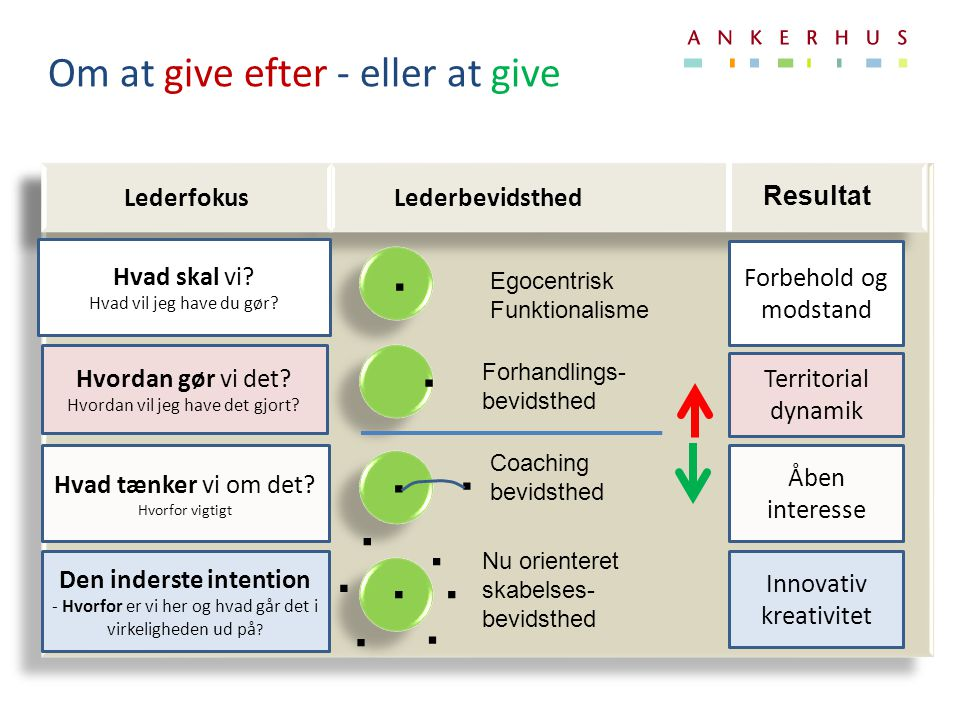 Om at give efter - eller at give