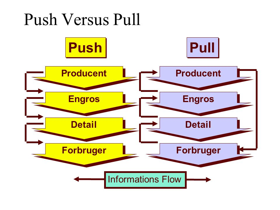 Push Versus Pull Push Pull Producent Detail Forbruger Engros Producent