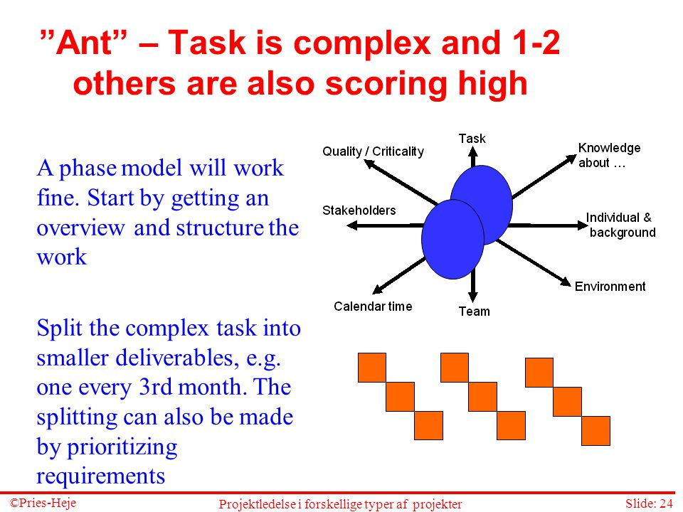 Ant – Task is complex and 1-2 others are also scoring high