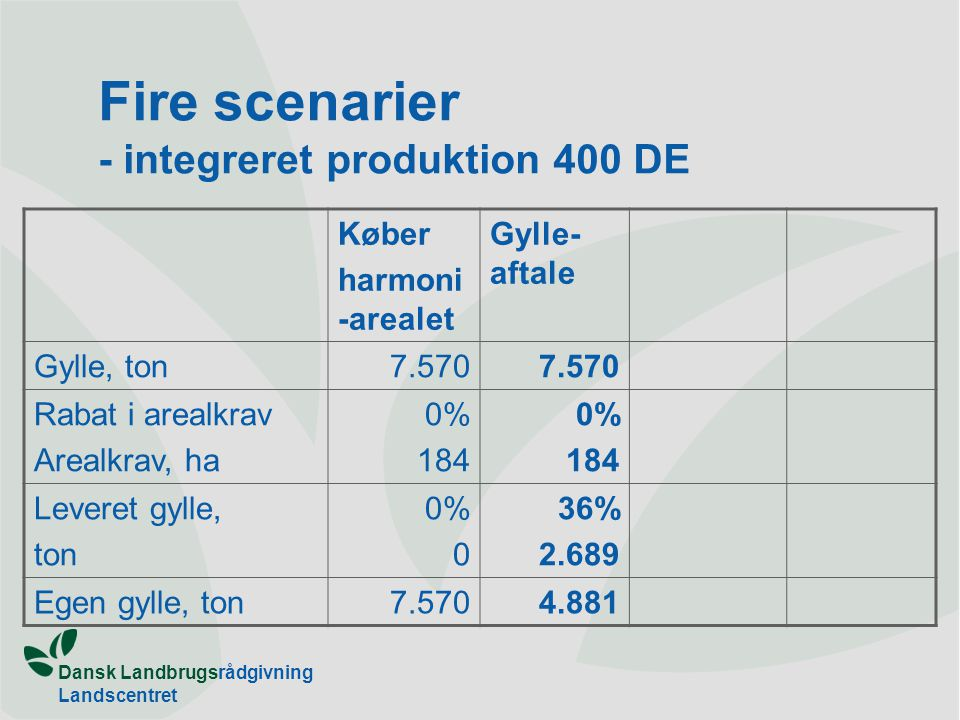Fire scenarier - integreret produktion 400 DE