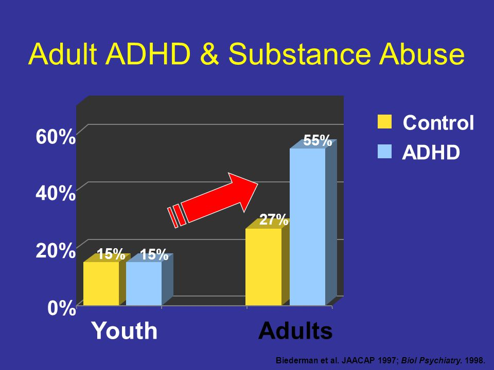 Adult ADHD & Substance Abuse