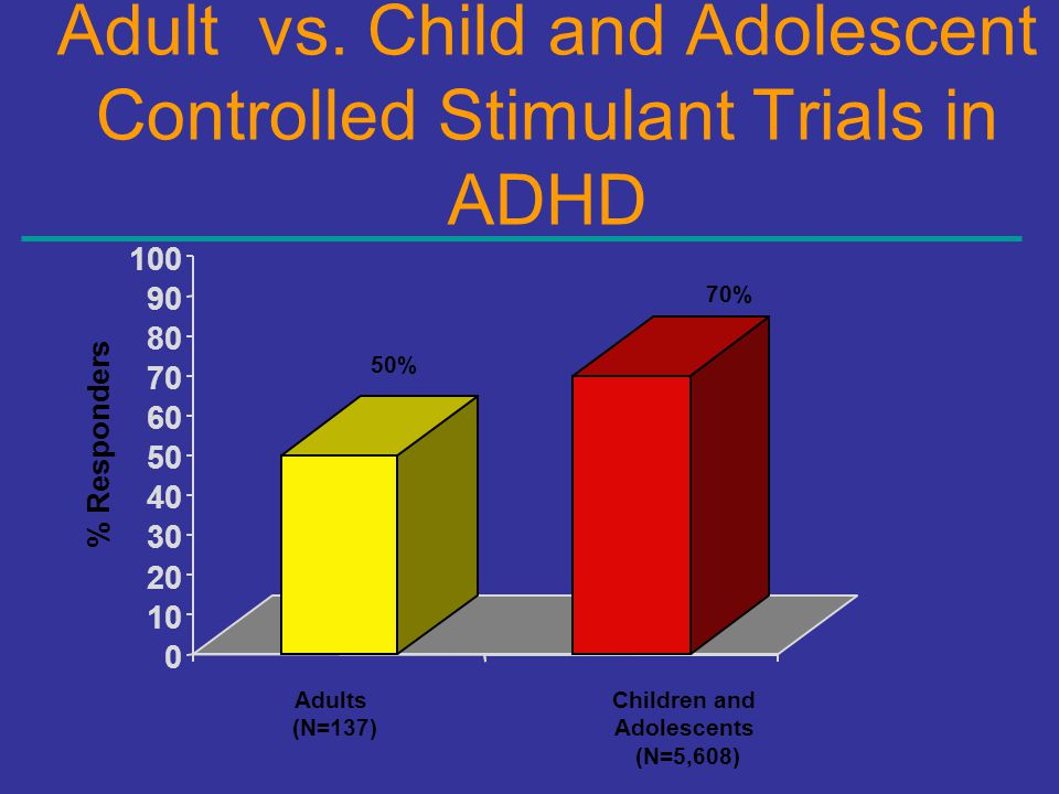 Adult vs. Child and Adolescent Controlled Stimulant Trials in ADHD