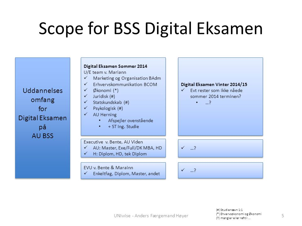 Scope for BSS Digital Eksamen