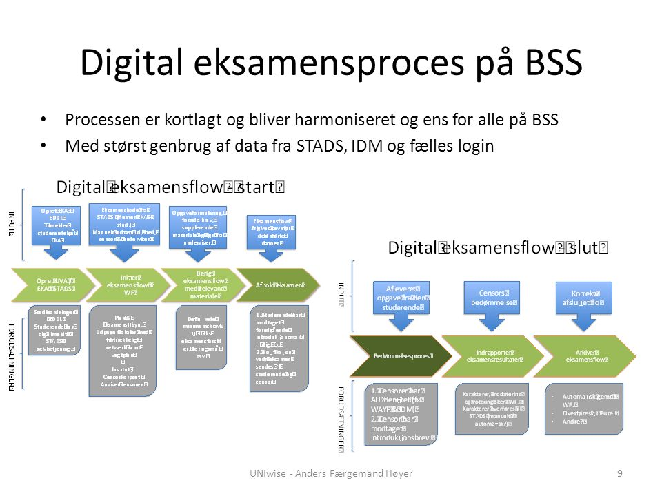 Digital eksamensproces på BSS