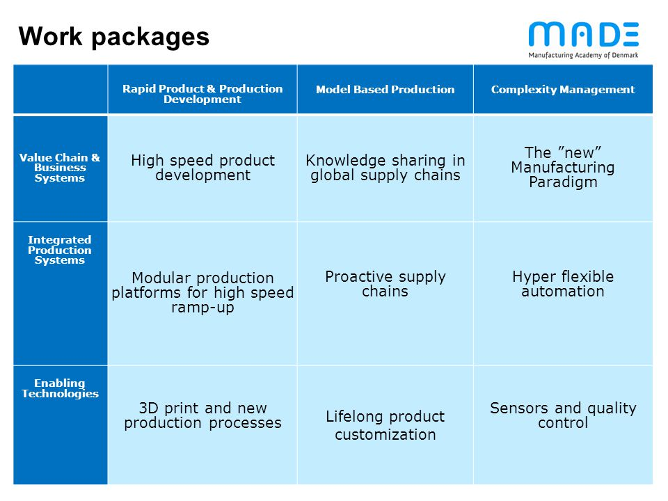 Work packages High speed product development