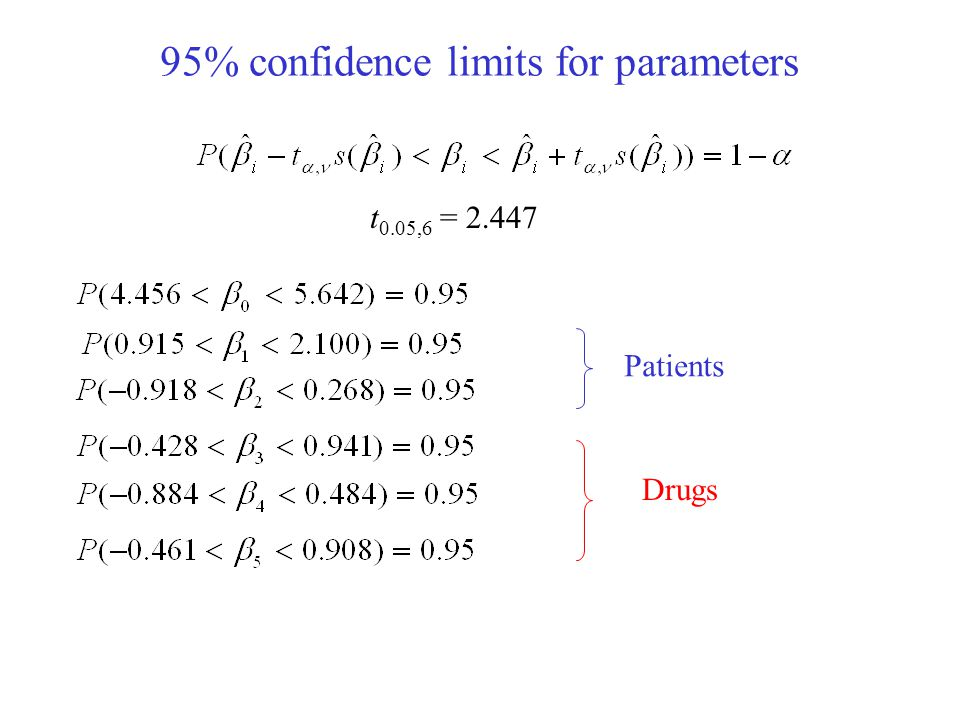 95% confidence limits for parameters